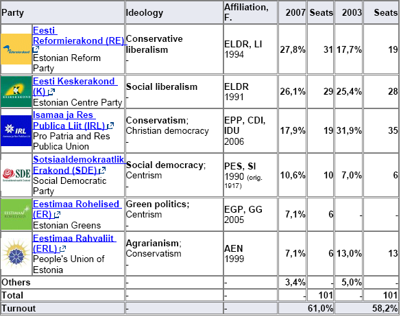 Last national elections: 2007